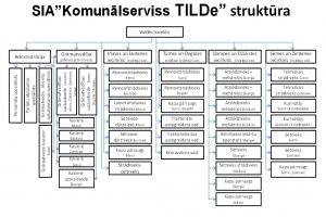 Uznemuma_struktura